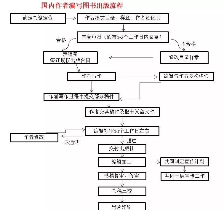 教辅资料出版流程