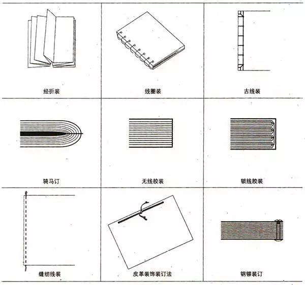 书籍出版印刷常用的装订方法